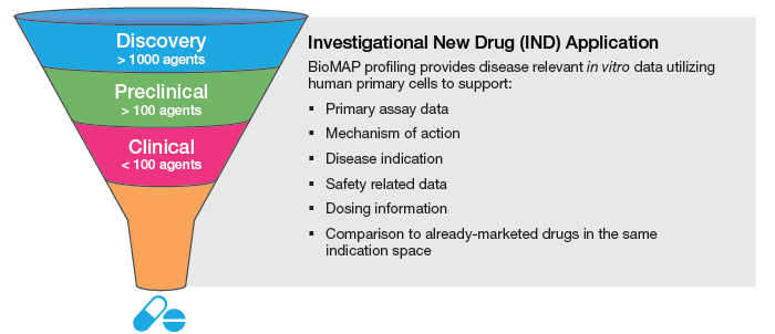 BioMAP for Indicatoin Selection