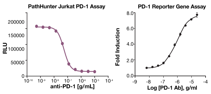 PathHunter PD-1 Assay vs. Competitor